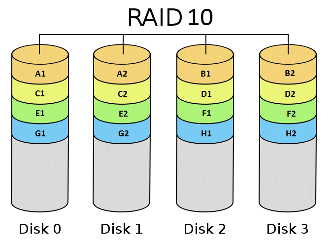 RAID 10 - Disk RAID Levels Explained
