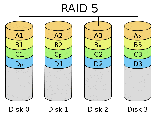 RAID5 - Disk RAID Levels Explained